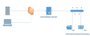 CentreStack wdrozenie