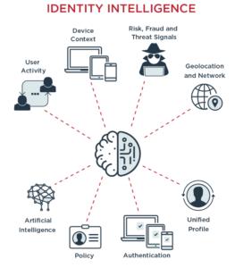 identity intelligence