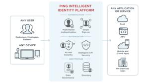 ping idtelligent identity platform