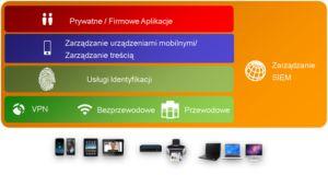 BYOD mobile architektura